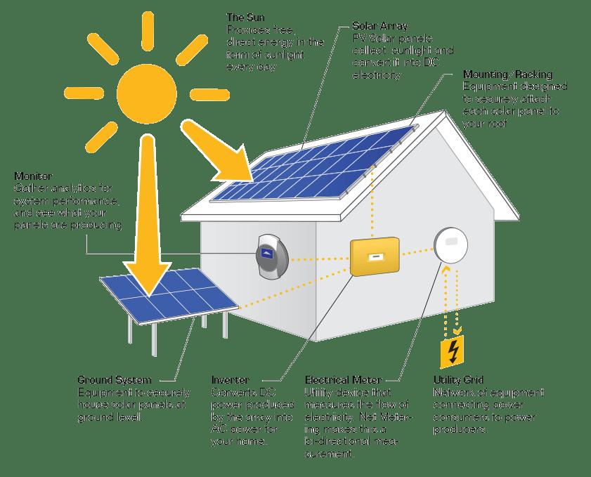 geelong solar panel installations